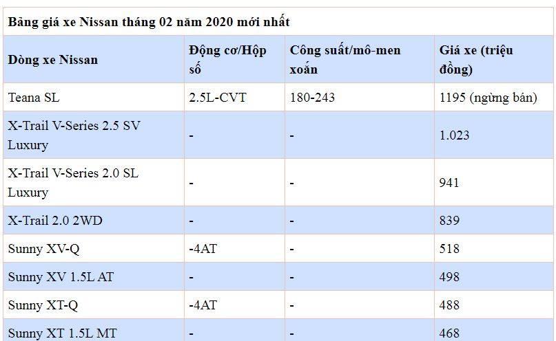 Bảng giá xe Nissan mới nhất tháng 2/2020: Nissan Sunny 2020 chỉ từ 448 triệu đồng - Ảnh 2