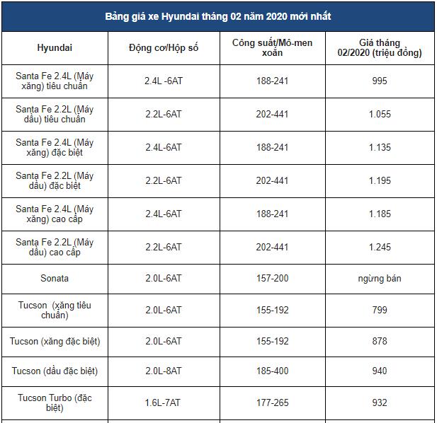 Bảng giá xe Hyundai mới nhất tháng 2/2020: Hyundai SantaFe ưu đãi giảm tới 50 triệu đồng - Ảnh 2