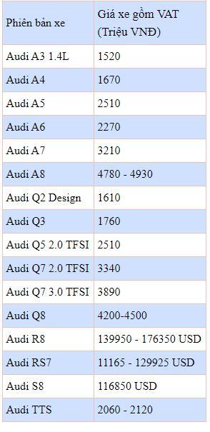 Bảng giá xe Audi mới nhất tháng 2/2020: Audi A4 giá niêm yết từ 1,67 tỷ đồng - Ảnh 2