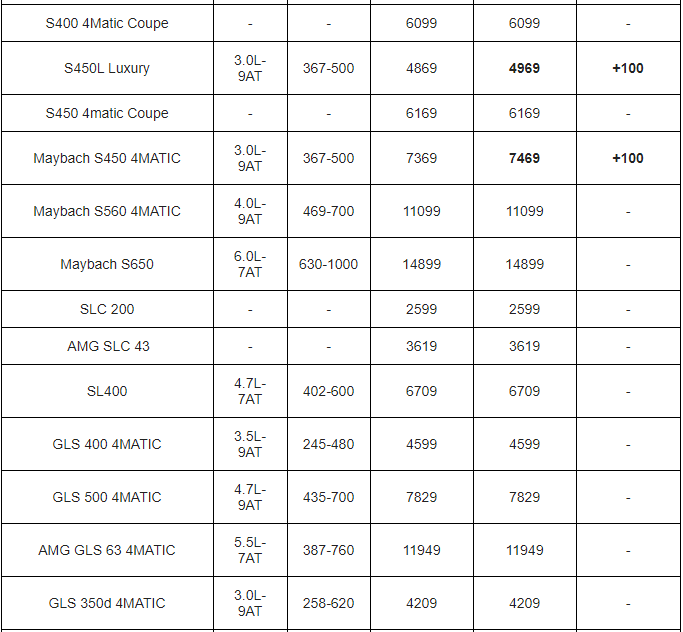 Bảng giá xe Mercedes Benz mới nhất tháng 2/2020: 6 mẫu xe đồng loạt tăng giá từ 32 - 210 triệu đồng - Ảnh 3