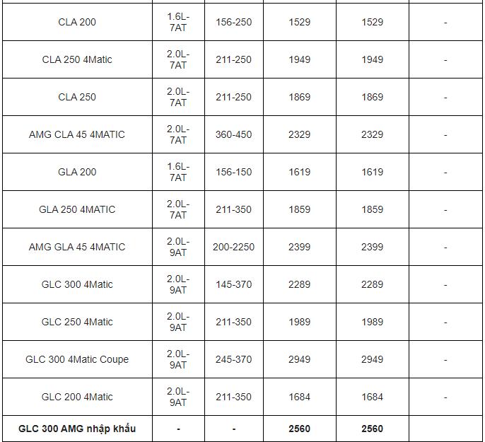 Bảng giá xe Mercedes Benz mới nhất tháng 2/2020: 6 mẫu xe đồng loạt tăng giá từ 32 - 210 triệu đồng - Ảnh 4