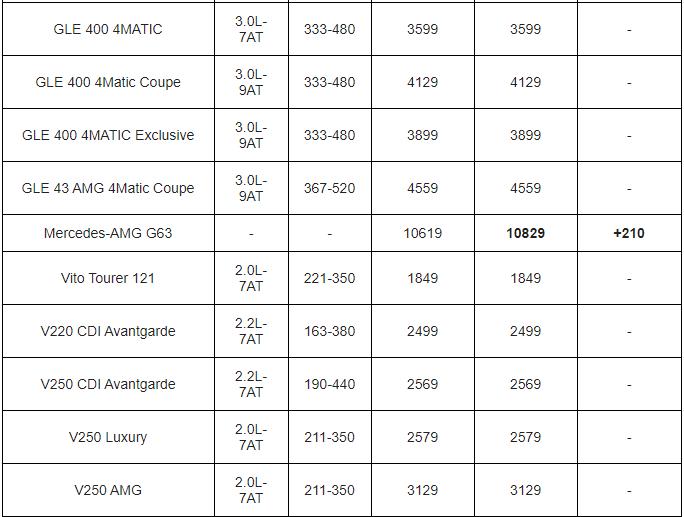 Bảng giá xe Mercedes Benz mới nhất tháng 2/2020: 6 mẫu xe đồng loạt tăng giá từ 32 - 210 triệu đồng - Ảnh 5