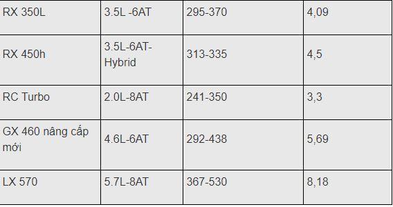 Bảng giá xe Lexus mới nhất tháng 3/2020: RX 450h giá niêm yết 4,5 tỷ đồng - Ảnh 3