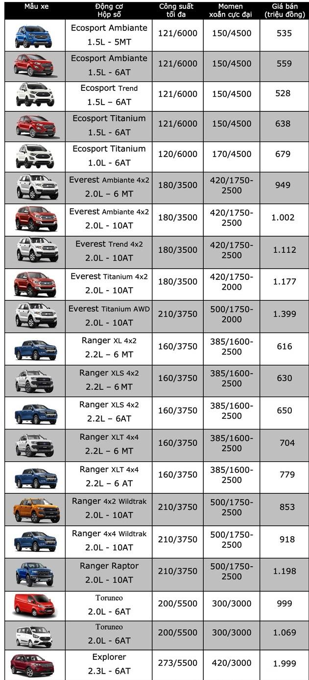 Bảng giá xe ô tô Ford mới nhất tháng 3/2020: Ford Explorer giảm giá tới 269 triệu đồng - Ảnh 2