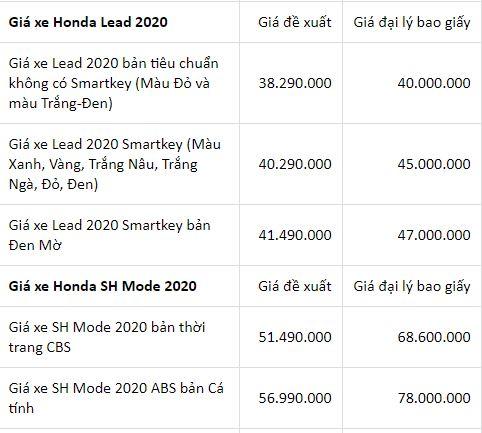 Bảng giá xe máy Honda mới nhất tháng 4/2020: SH phiên bản 125 CBS cao hơn giá niêm yết 30 triệu đồng - Ảnh 3