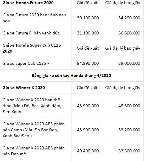 Bảng giá xe máy Honda mới nhất tháng 4/2020: SH phiên bản 125 CBS cao hơn giá niêm yết 30 triệu đồng - Ảnh 6