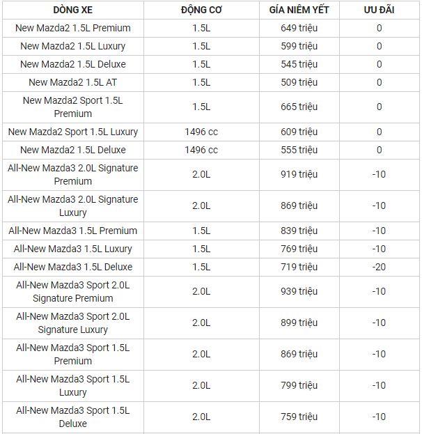 Bảng giá xe Mazda mới nhất tháng 4/2020: Mazda CX-5 giảm tới 100 triệu đồng - Ảnh 2