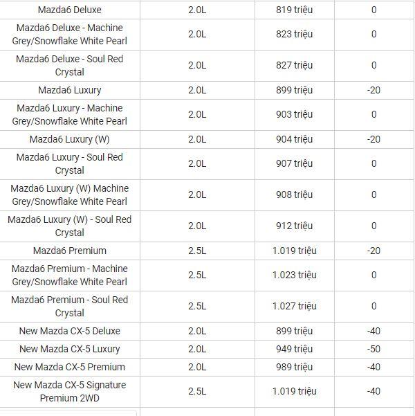 Bảng giá xe Mazda mới nhất tháng 4/2020: Mazda CX-5 giảm tới 100 triệu đồng - Ảnh 3