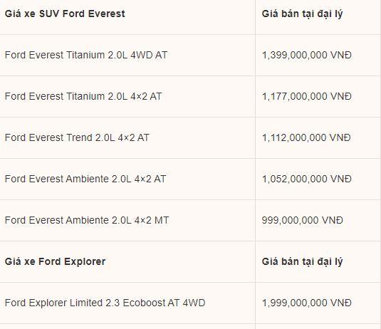 """Bảng giá xe Ford mới nhất tháng 4/2020: SUV hạng sang Explorer """"giảm sốc""""gần 320 triệu đồng - Ảnh 3"""
