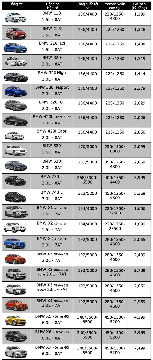 Bảng giá xe BMW mới nhất tháng 4/2020: Hathback 118i High niêm yết chỉ 1,199 tỷ đồng - Ảnh 2