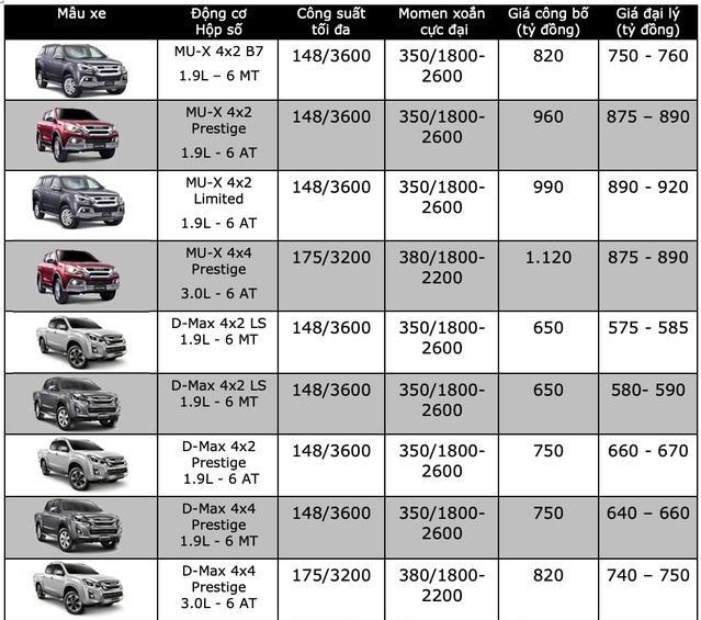 Bảng giá xe Isuzu mới nhất tháng 4/2020: MU-X Prestige 4x4 AT giảm tới 200 triệu đồng - Ảnh 2