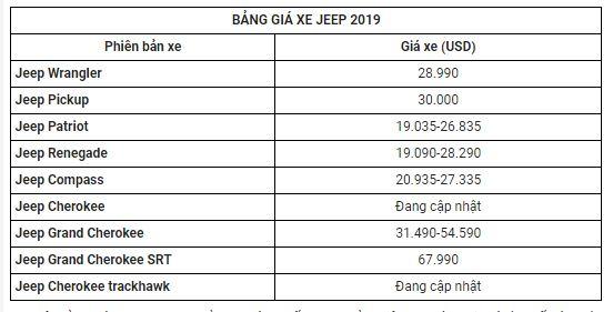 Bảng giá xe Jeep mới nhất tháng 4/2020: Jeep Patriot dao động từ 19.035-26.835 USD - Ảnh 2