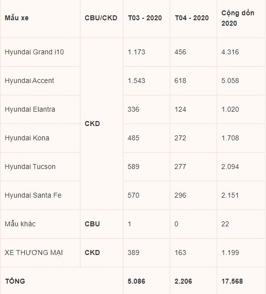 Hyundai Accent tiếp tục dẫn đầu về doanh số của TC MOTOR trong tháng 4 - Ảnh 2