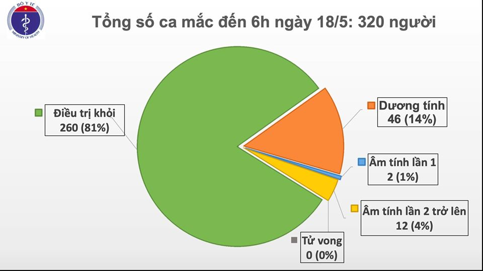 Đã 32 ngày Việt Nam không có ca mắc COVID-19 ở cộng đồng, 14 ca xét nghiệm âm tính từ 1 lần trở lên - Ảnh 1