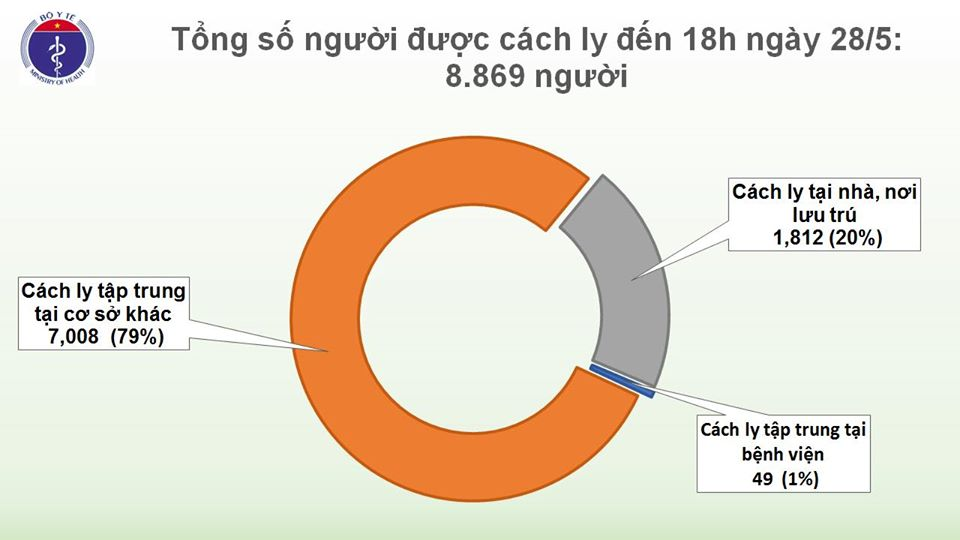 Chiều 28/5, không có ca mắc mới COVID-19, tiếp tục quản lý chặt người nhập cảnh - Ảnh 2
