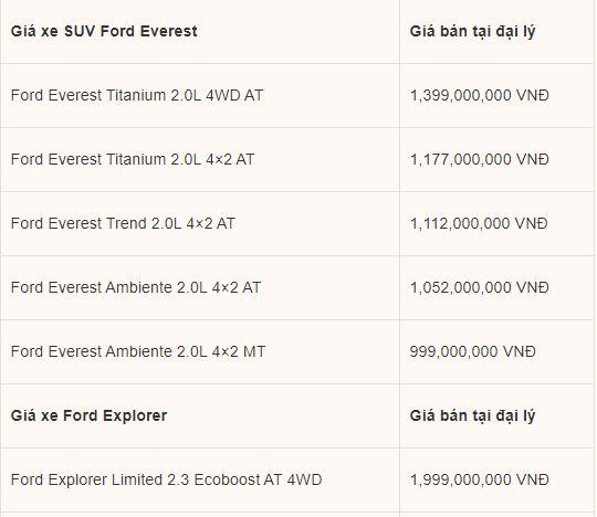 Bảng giá xe Ford mới nhất tháng 5/2020: Ford EcoSport đời 2019 xả hàng, giảm tới 80 triệu đồng - Ảnh 3