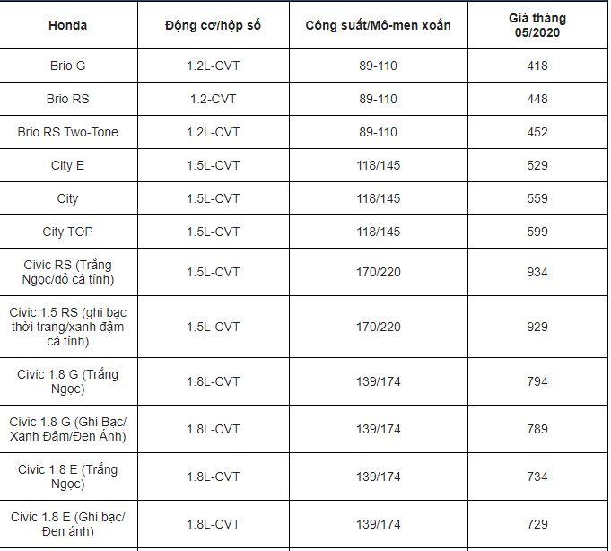 Bảng giá xe ô tô Honda mới nhất tháng 5/2020: Honda City khởi điểm ở mức 529 triệu đồng - Ảnh 2