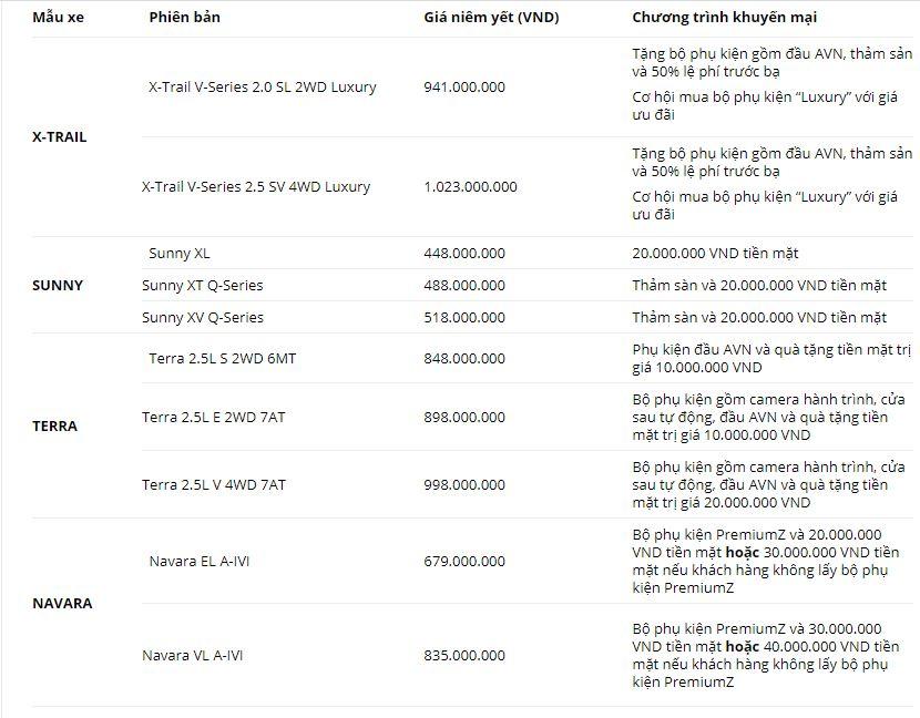 Bảng giá xe Nissan mới nhất tháng 5/2020: Nissan Navara ưu đãi tới 40 triệu đồng tiền mặt - Ảnh 3