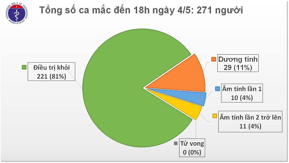 Chiều 4/5, tròn 18 ngày không phát hiện ca mắc mới COVID-19 trong cộng đồng, Việt Nam chữa khỏi 221 ca - Ảnh 1
