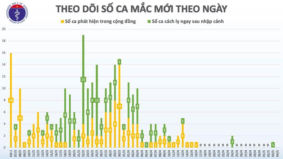 Sáng 4/5, Việt Nam không có ca mắc mới, hơn 27.000 người đang cách ly chống dịch COVID-19 - Ảnh 2