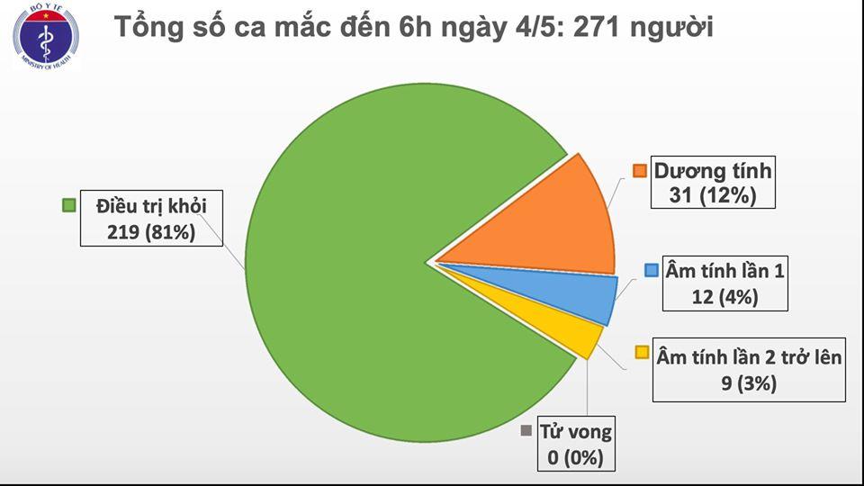 Sáng 4/5, Việt Nam không có ca mắc mới, hơn 27.000 người đang cách ly chống dịch COVID-19 - Ảnh 1