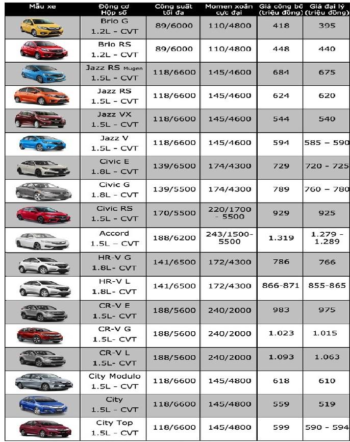 Bảng giá xe ô tô Honda mới nhất tháng 6/2020: Honda City chỉ từ 559 triệu đồng - Ảnh 2