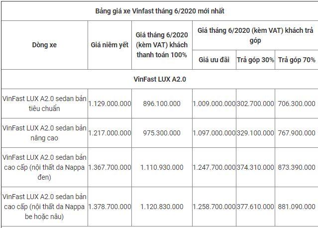 Bảng giá xe VinFast mới nhất tháng 6/2020: VinFast LUX SA2.0 chỉ từ 1.580 tỷ đồng - Ảnh 2