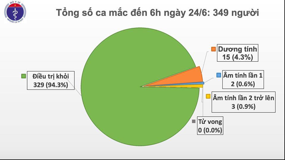 69 ngày Việt Nam không có ca mắc COVID-19 ở cộng đồng, hơn 6.300 người cách ly chống dịch - Ảnh 1