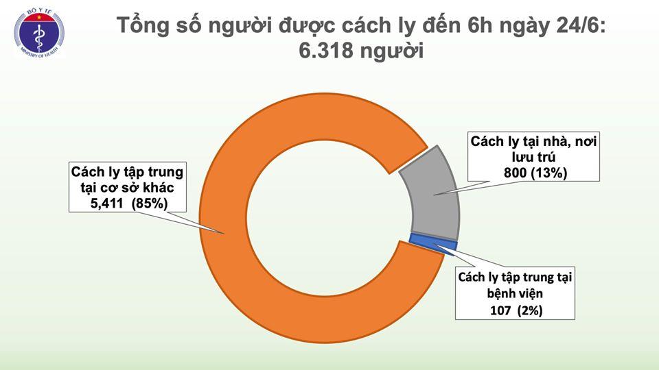 69 ngày Việt Nam không có ca mắc COVID-19 ở cộng đồng, hơn 6.300 người cách ly chống dịch - Ảnh 2