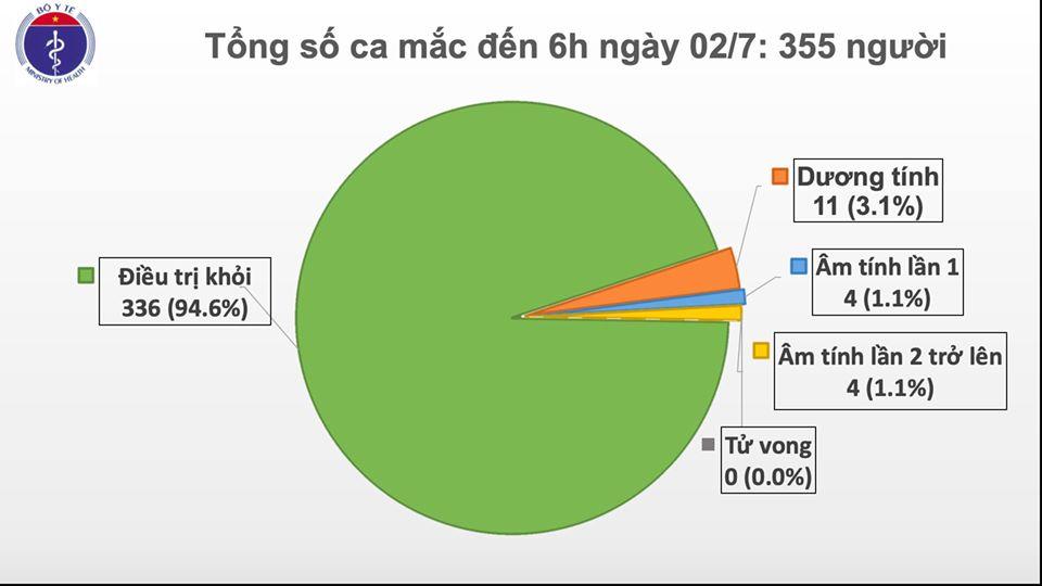 Ca nghi mắc COVID-19 người Indonesia ở Bình Dương và 145 người tiếp xúc đều âm tính - Ảnh 1