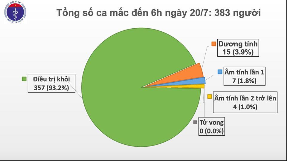 Sáng 20/7, không ghi nhận ca mắc mới COVID-19, số người cách ly chống dịch giảm còn hơn 11.600 - Ảnh 1