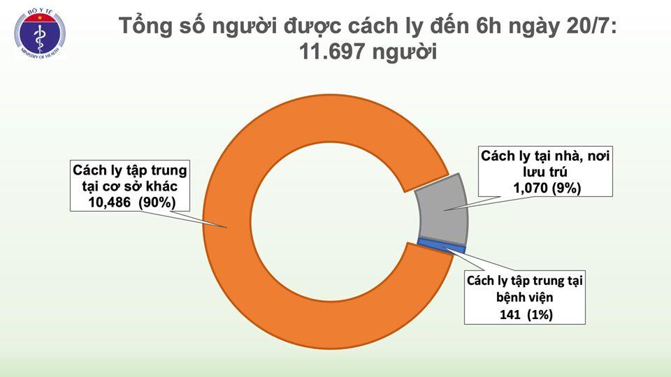 Sáng 20/7, không ghi nhận ca mắc mới COVID-19, số người cách ly chống dịch giảm còn hơn 11.600 - Ảnh 2