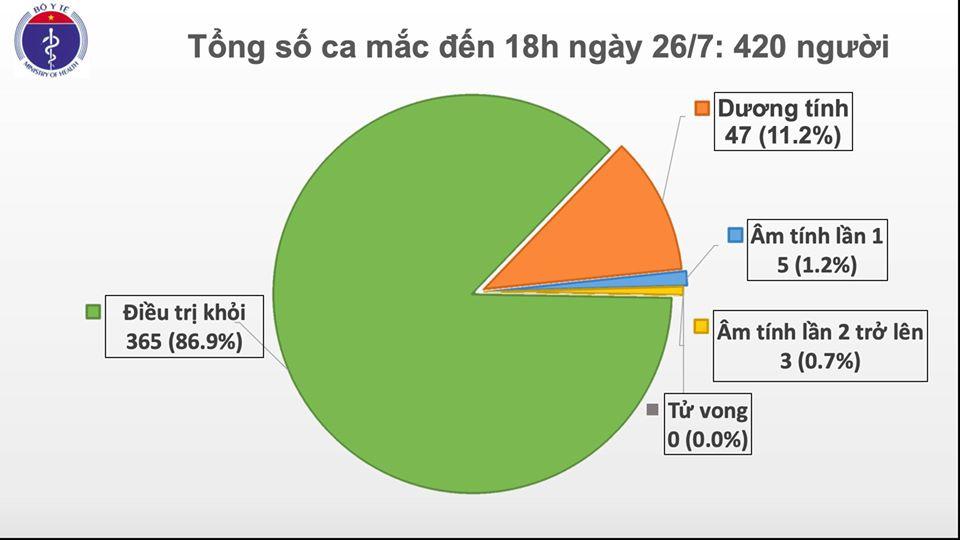 Phát hiện thêm 2 ca mắc COVID-19 tại Đà Nẵng và Quảng Ngãi, Việt Nam có 420 ca bệnh - Ảnh 1