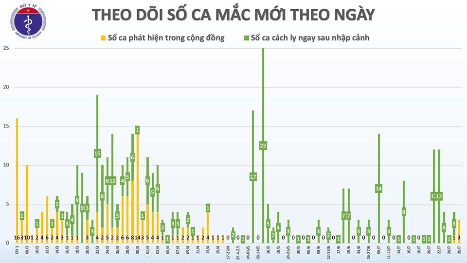 Phát hiện thêm 2 ca mắc COVID-19 tại Đà Nẵng và Quảng Ngãi, Việt Nam có 420 ca bệnh - Ảnh 2