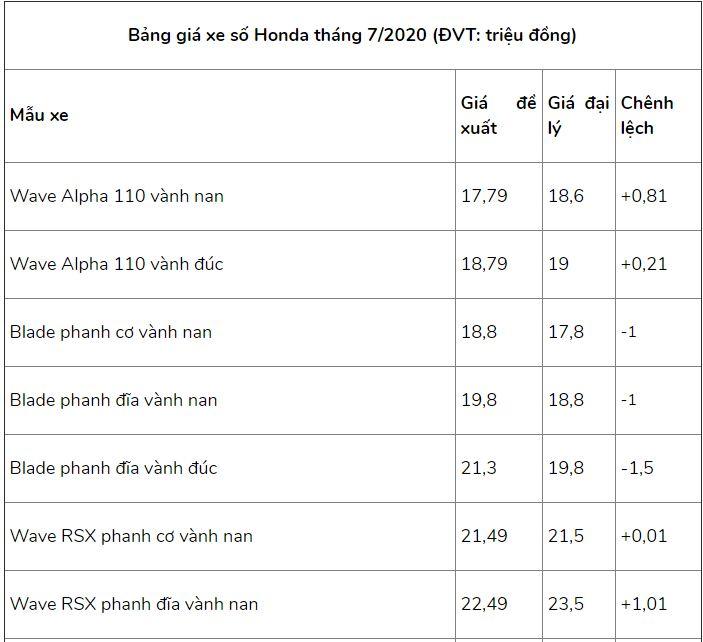 Bảng giá xe máy Honda mới nhất tháng 7/2020: SH 2020 chênh từ 5 - 10 triệu đồng so với giá đề xuất - Ảnh 2