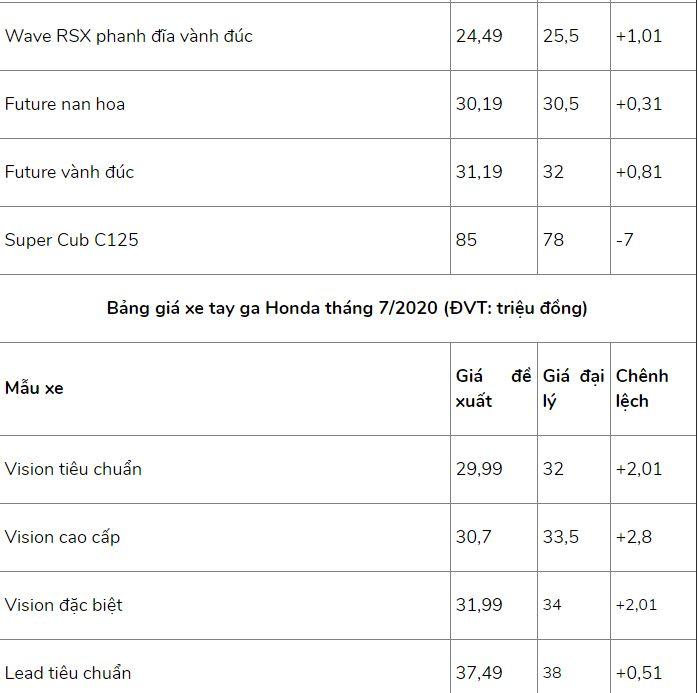 Bảng giá xe máy Honda mới nhất tháng 7/2020: SH 2020 chênh từ 5 - 10 triệu đồng so với giá đề xuất - Ảnh 3