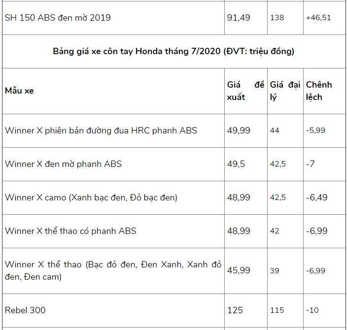 Bảng giá xe máy Honda mới nhất tháng 7/2020: SH 2020 chênh từ 5 - 10 triệu đồng so với giá đề xuất - Ảnh 6