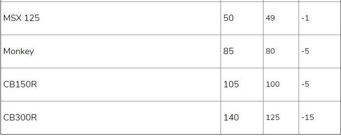Bảng giá xe máy Honda mới nhất tháng 7/2020: SH 2020 chênh từ 5 - 10 triệu đồng so với giá đề xuất - Ảnh 7