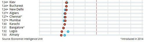 """Hà Nội """"vượt mặt"""" Dubai để xếp thứ 59 thành phố đắt đỏ trên thế giới - Ảnh 2"""