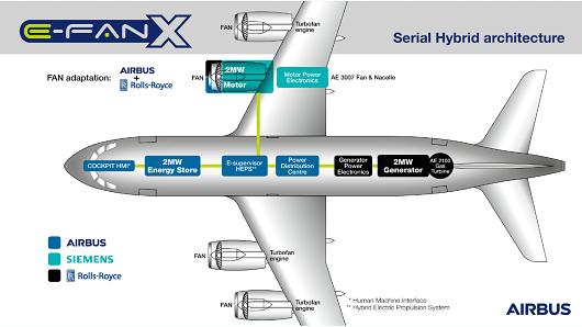 Chế tạo máy bay chở khách bằng điện ở Châu Âu - Ảnh 2