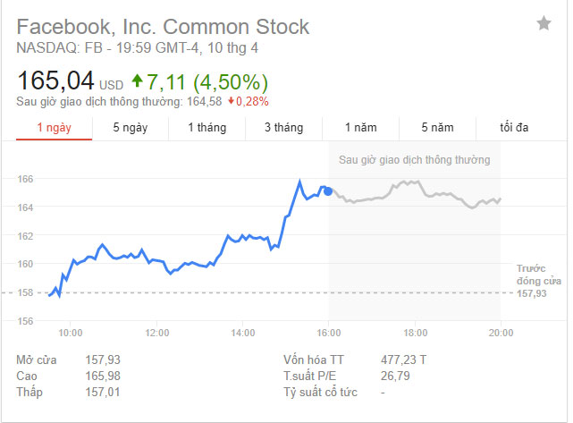 Cổ phiếu Facebook tăng vọt sau màn điều trần của CEO Mark Zuckerberg - Ảnh 1