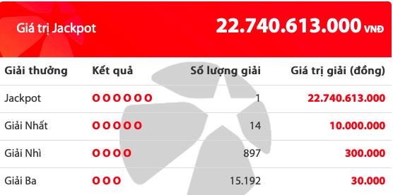 Kết quả xổ số Vietlott hôm nay 11/10/2019: Tìm ra 1 người trúng giải Jackpot hơn 22 tỷ đồng - Ảnh 2