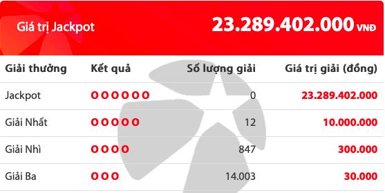 Kết quả xổ số Vietlott hôm nay 1/11/2019: 12 người tiếc nuối giải Jackpot hơn 23 tỷ đồng - Ảnh 2