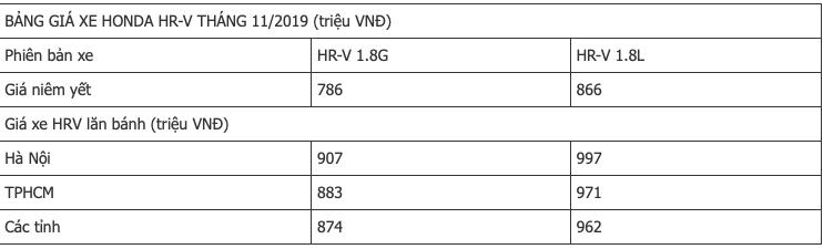 Honda HR-V bất ngờ giảm giá gần 40 triệu đồng - Ảnh 2