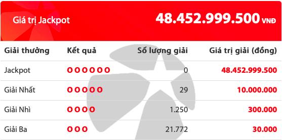 Kết quả xổ số Vietlott hôm nay 25/12/2019: 29 người tiếc nuối Jackpot hơn 48 tỷ đồng - Ảnh 2