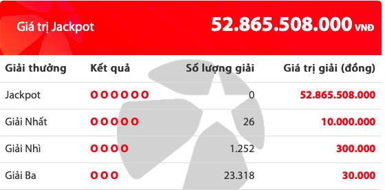 Kết quả xổ số Vietlott hôm nay 27/12/2019: 26 người tiếc nuối giải Jackpot hơn 52 tỷ đồng - Ảnh 2