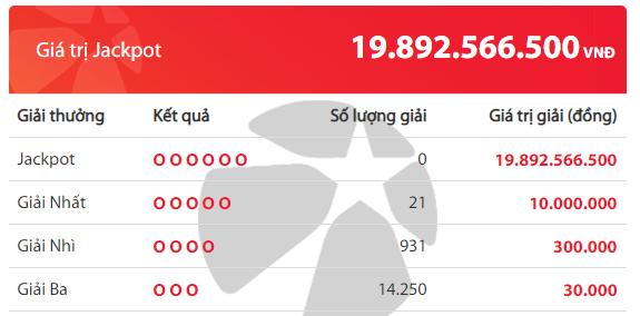 Kết quả xổ số Vietlott hôm nay 19/5/2019: Đi tìm chủ nhân Jackpot hơn 19 tỷ đồng - Ảnh 2