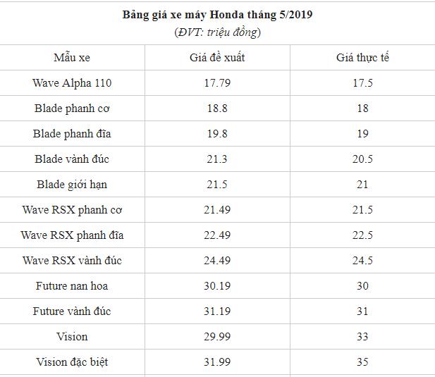 Bảng giá xe máy Honda tháng 5/2019: Dự kiến nhiều mẫu xe sẽ tăng giá - Ảnh 1