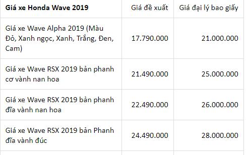 Bảng giá xe máy Honda tháng 5/2019: Dự kiến nhiều mẫu xe sẽ tăng giá - Ảnh 4