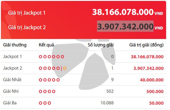 Kết quả xổ số Vietlott hôm nay 7/5/2019: Bộ số nào sẽ trúng Jackpot hơn 38 tỷ đồng? - Ảnh 2